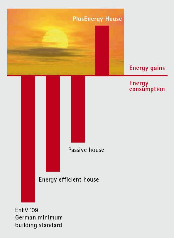 Plusenergiehaus the goal is plusenergy primary energy consumption gain in comparison ccuart Gallery