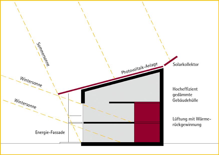 plusenergiehaus das ziel ist plusenergie. Black Bedroom Furniture Sets. Home Design Ideas